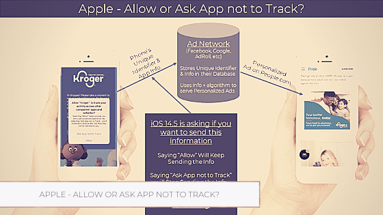 Apple – Allow or Ask App not to Track?